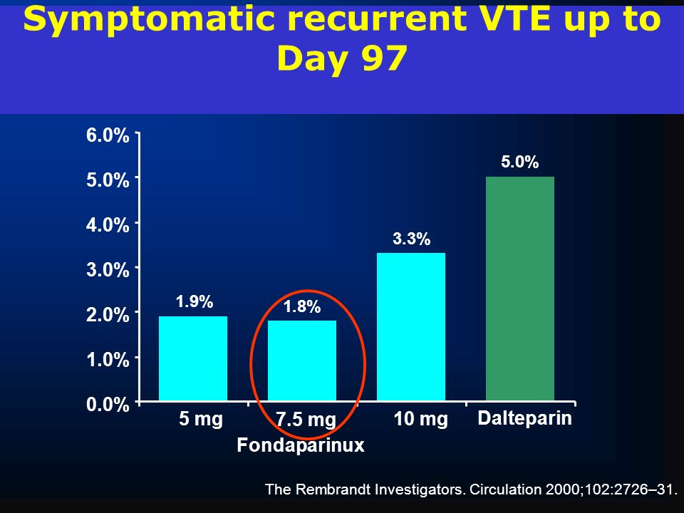 Symptomatic recurrent VTE up to Day 97