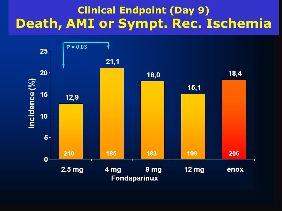 Clinical Endpoint (Day 9) Death, AMI or Sympt. Rec. Ischemia