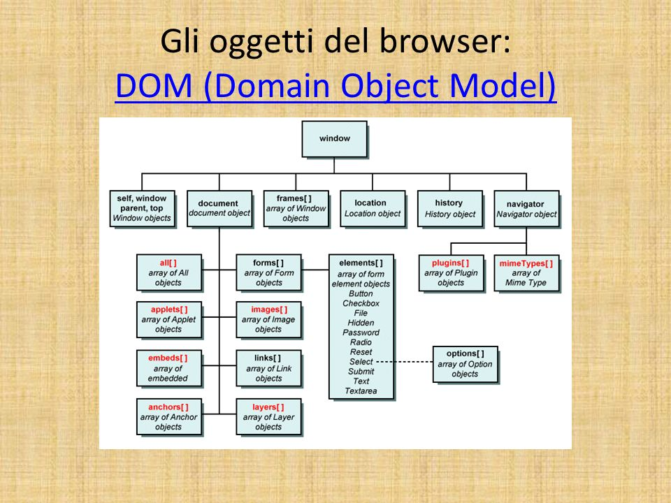 Gli oggetti del browser: DOM (Domain Object Model)