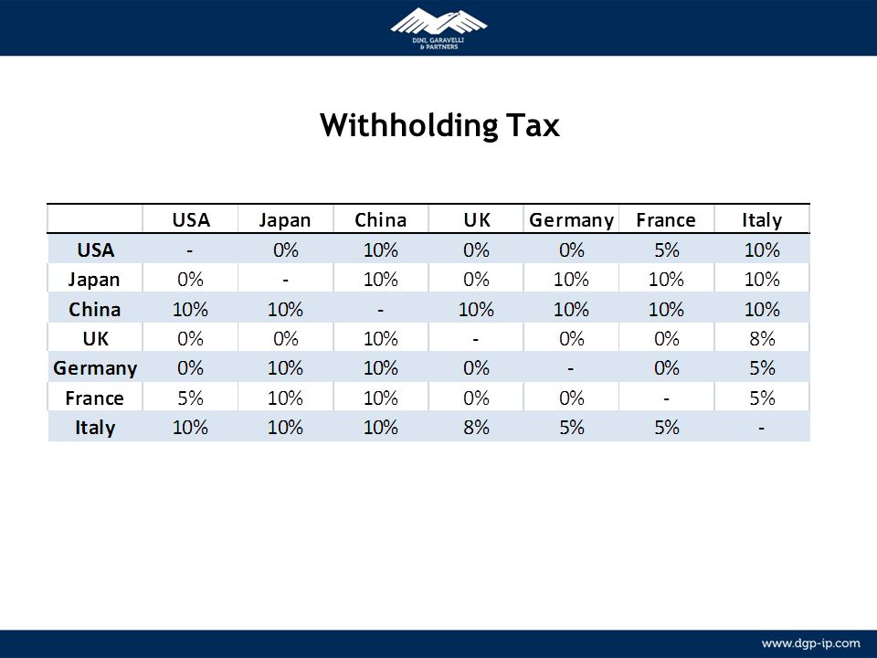 Withholding Tax METODOLOGIA