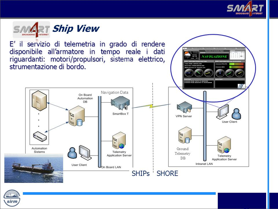 Ship View SHIPs. SHORE. Ground. Telemetry. DB. Navigation Data.