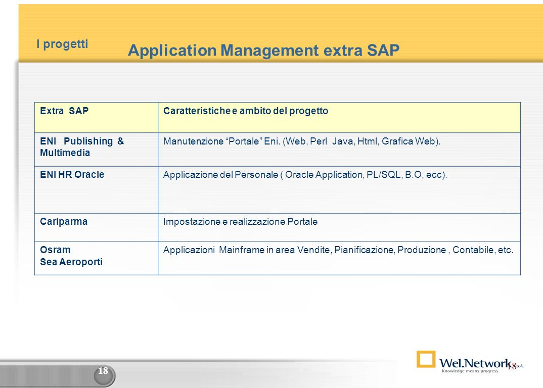 Application Management extra SAP