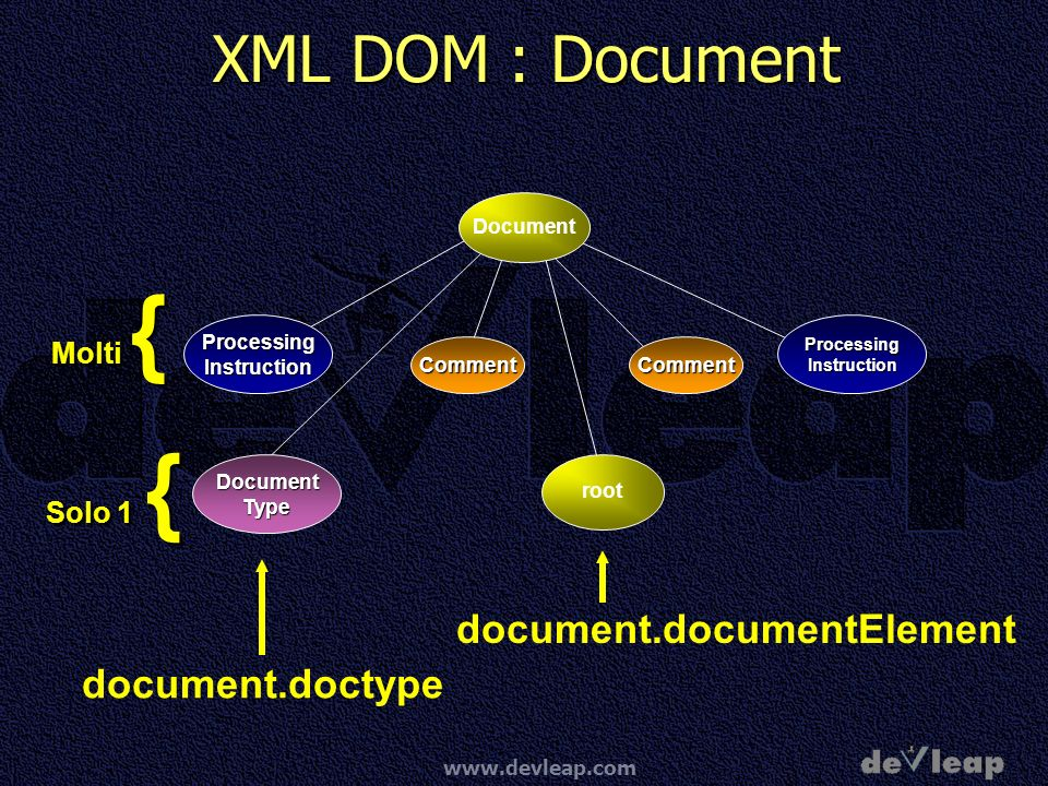XML DOM : Document document.documentElement document.doctype Molti {