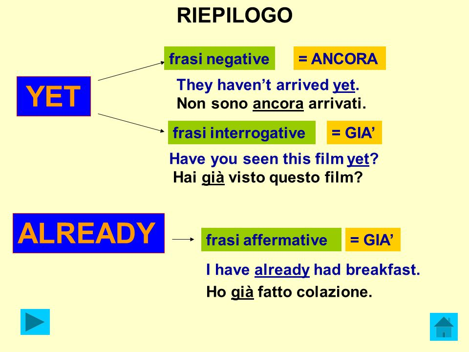 ALREADY RIEPILOGO frasi negative = ANCORA They haven't arrived yet.
