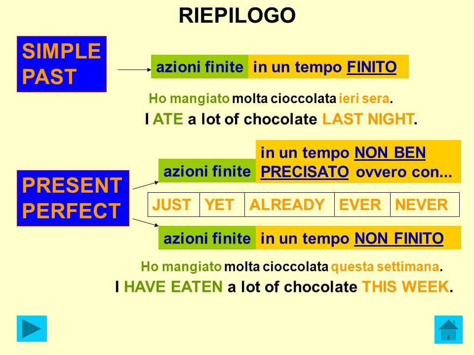 RIEPILOGO SIMPLE PAST PRESENT PERFECT azioni finite in un tempo FINITO