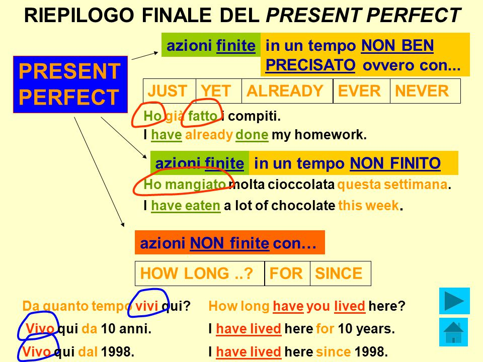 PRESENT PERFECT RIEPILOGO FINALE DEL PRESENT PERFECT azioni finite