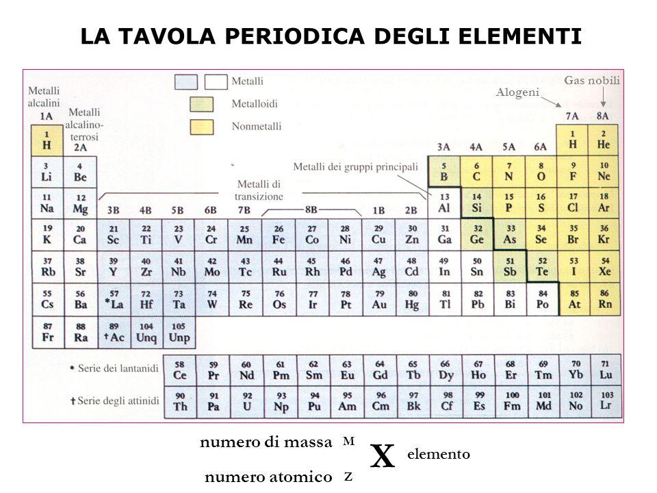 Il costituente fondamentale ppt scaricare la tavola periodica degli elementi urtaz Images