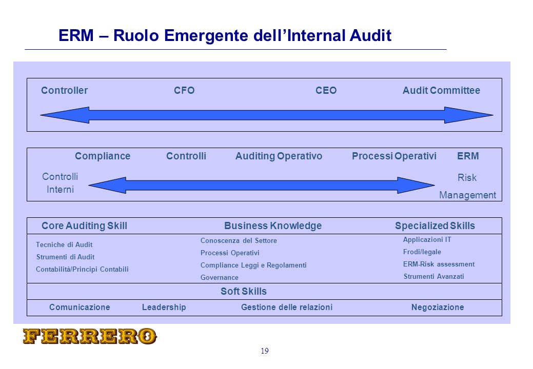 ERM – Ruolo Emergente dell'Internal Audit