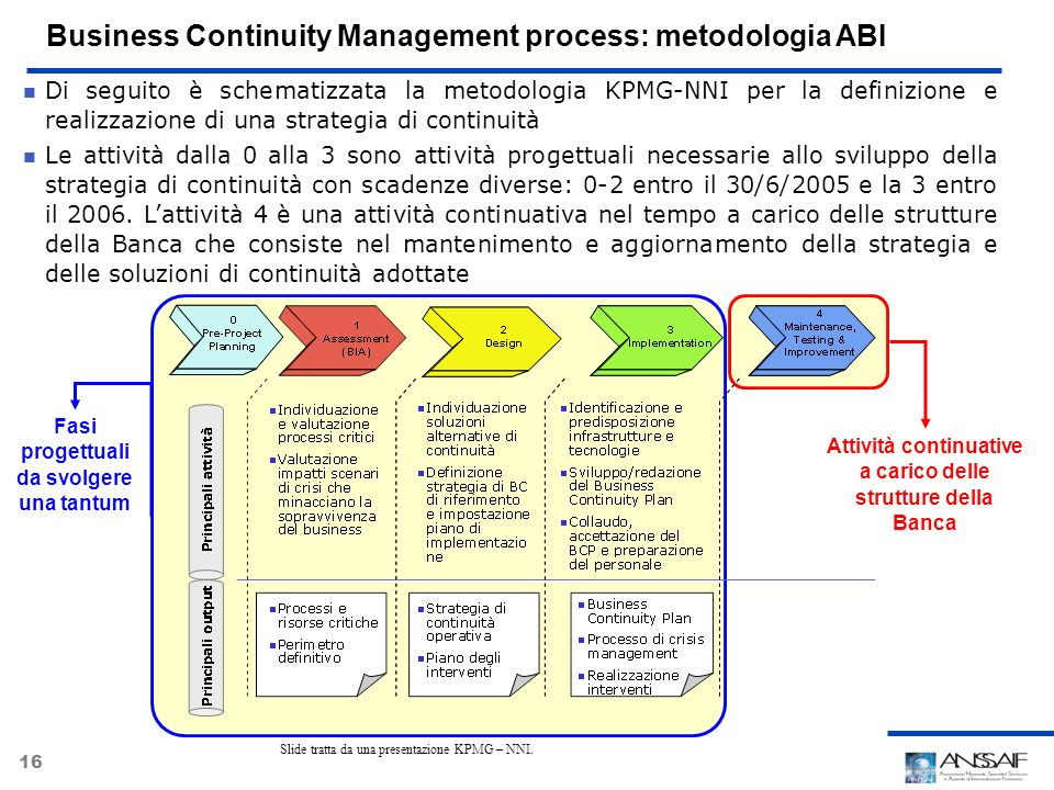 Business Continuity Management process: metodologia ABI