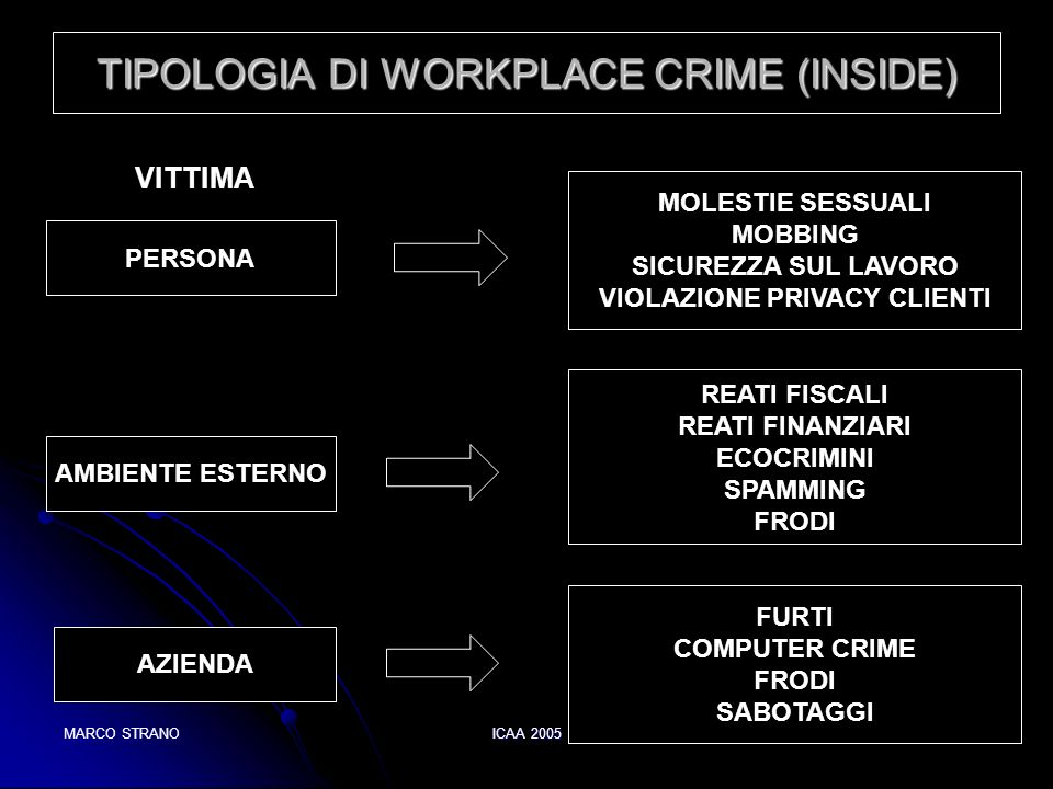 TIPOLOGIA DI WORKPLACE CRIME (INSIDE)