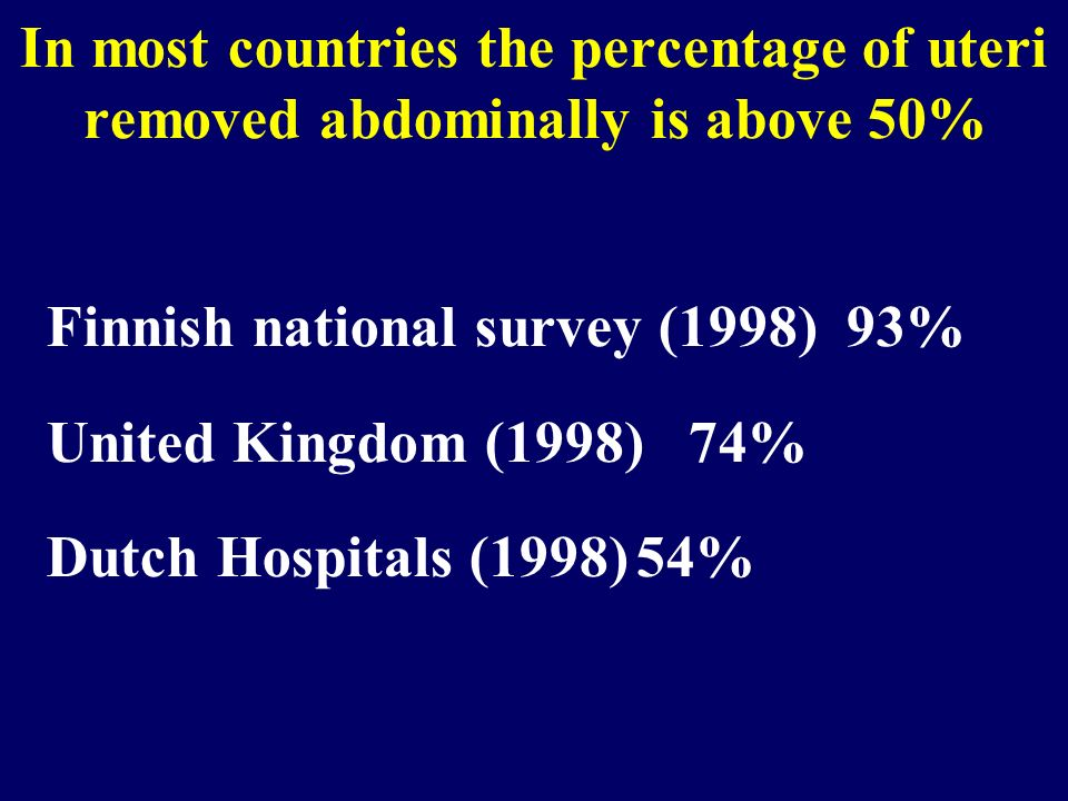 In most countries the percentage of uteri removed abdominally is above 50%