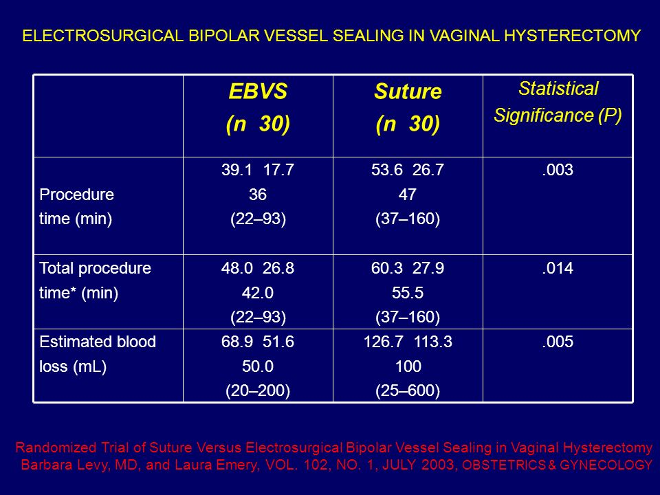 Suture (n 30) EBVS Statistical Significance (P)