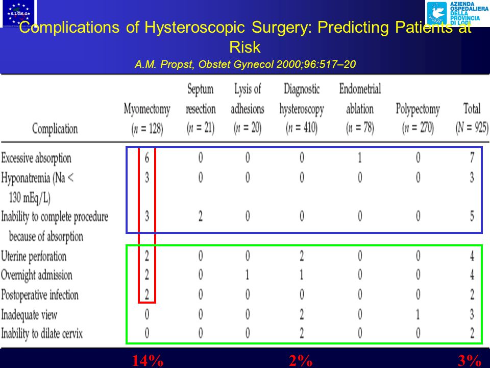 Complications of Hysteroscopic Surgery: Predicting Patients at Risk A