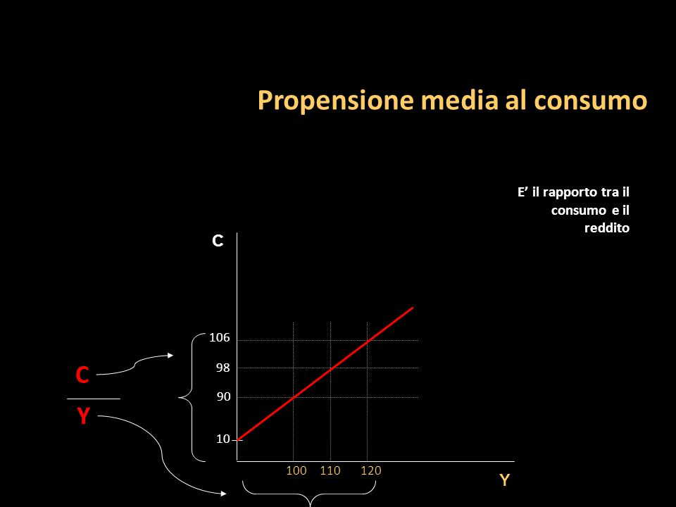 Propensione media al consumo