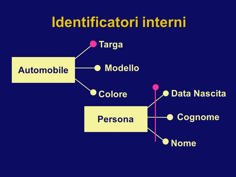 Identificatori interni
