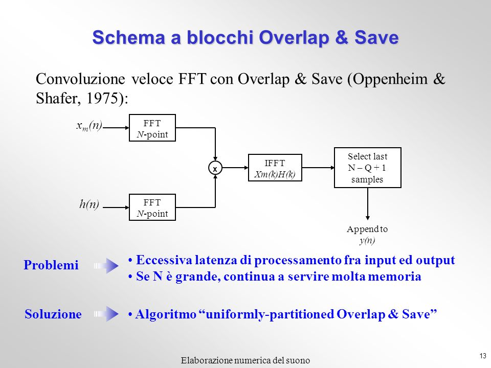 Schema a blocchi Overlap & Save