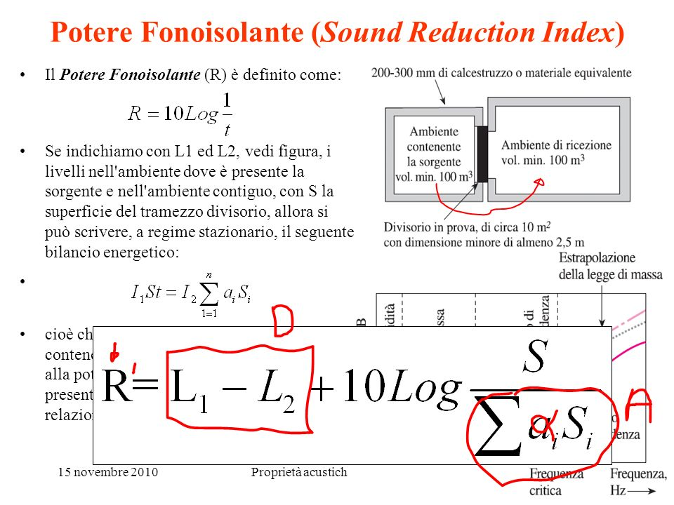 Potere Fonoisolante (Sound Reduction Index)