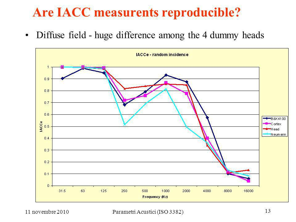 Are IACC measurents reproducible