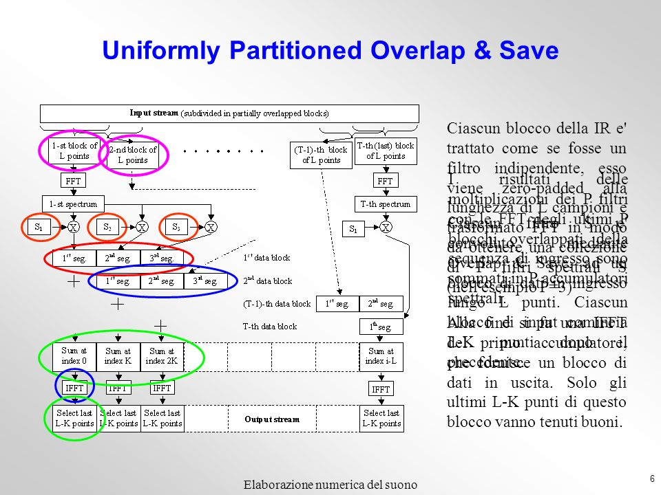 Uniformly Partitioned Overlap & Save