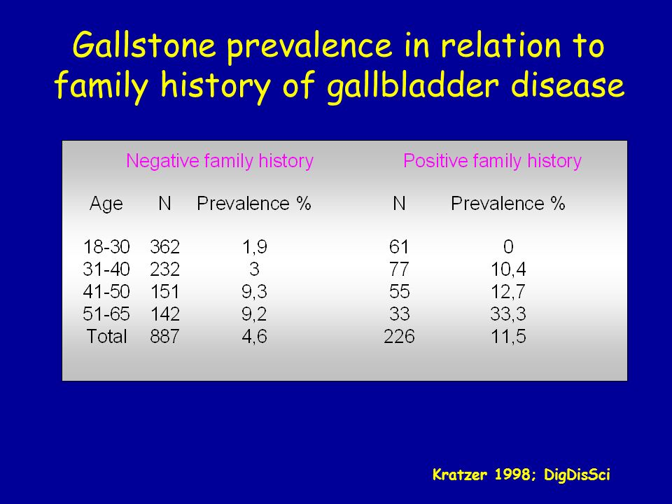 Gallstone prevalence in relation to family history of gallbladder disease
