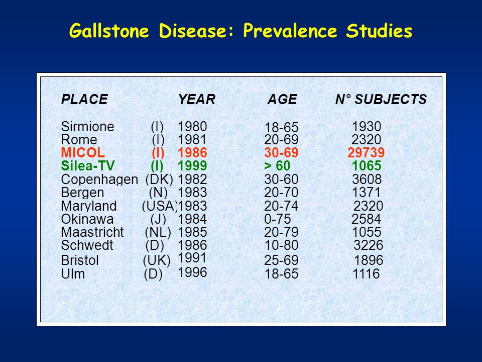 Gallstone Disease: Prevalence Studies