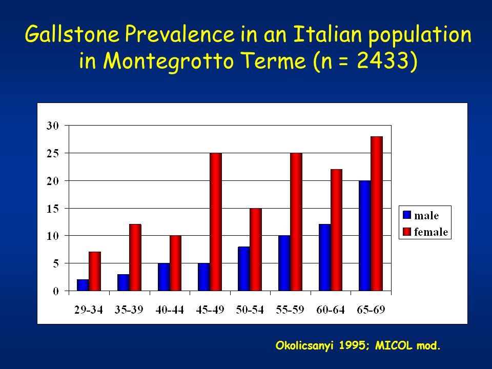 Gallstone Prevalence in an Italian population in Montegrotto Terme (n = 2433)