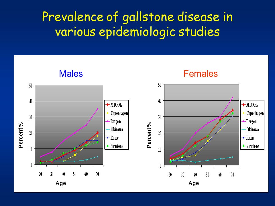 Prevalence of gallstone disease in various epidemiologic studies