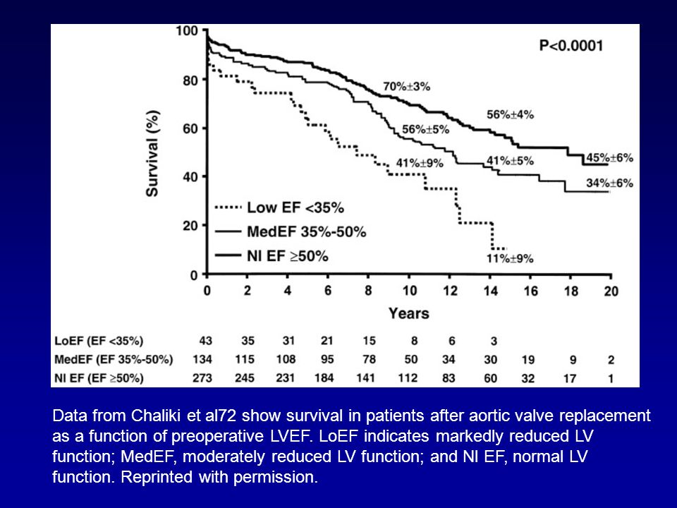 Data from Chaliki et al72 show survival in patients after aortic valve replacement as a function of preoperative LVEF.