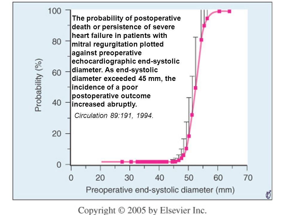 The probability of postoperative death or persistence of severe heart failure in patients with mitral regurgitation plotted against preoperative echocardiographic end-systolic diameter. As end-systolic diameter exceeded 45 mm, the incidence of a poor postoperative outcome increased abruptly.