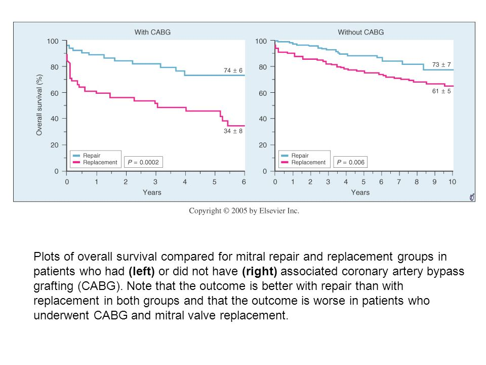 Plots of overall survival compared for mitral repair and replacement groups in patients who had (left) or did not have (right) associated coronary artery bypass grafting (CABG).
