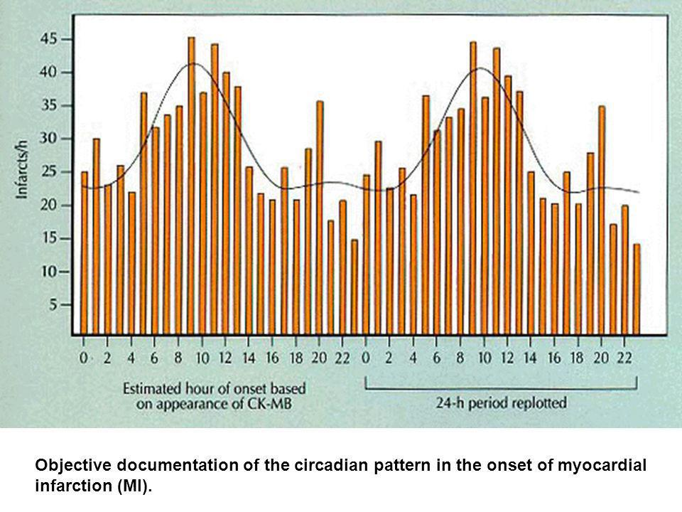 Objective documentation of the circadian pattern in the onset of myocardial infarction (MI).