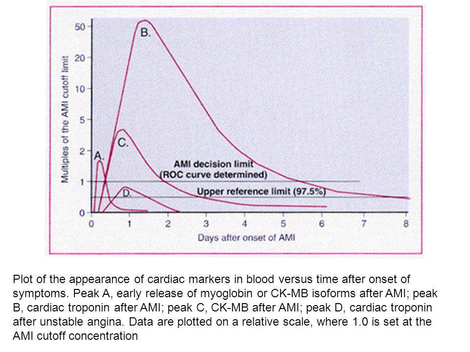 Plot of the appearance of cardiac markers in blood versus time after onset of symptoms.
