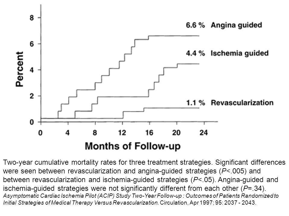 Two-year cumulative mortality rates for three treatment strategies