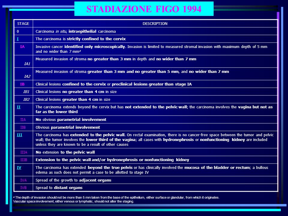 STADIAZIONE FIGO 1994 STAGE DESCRIPTION