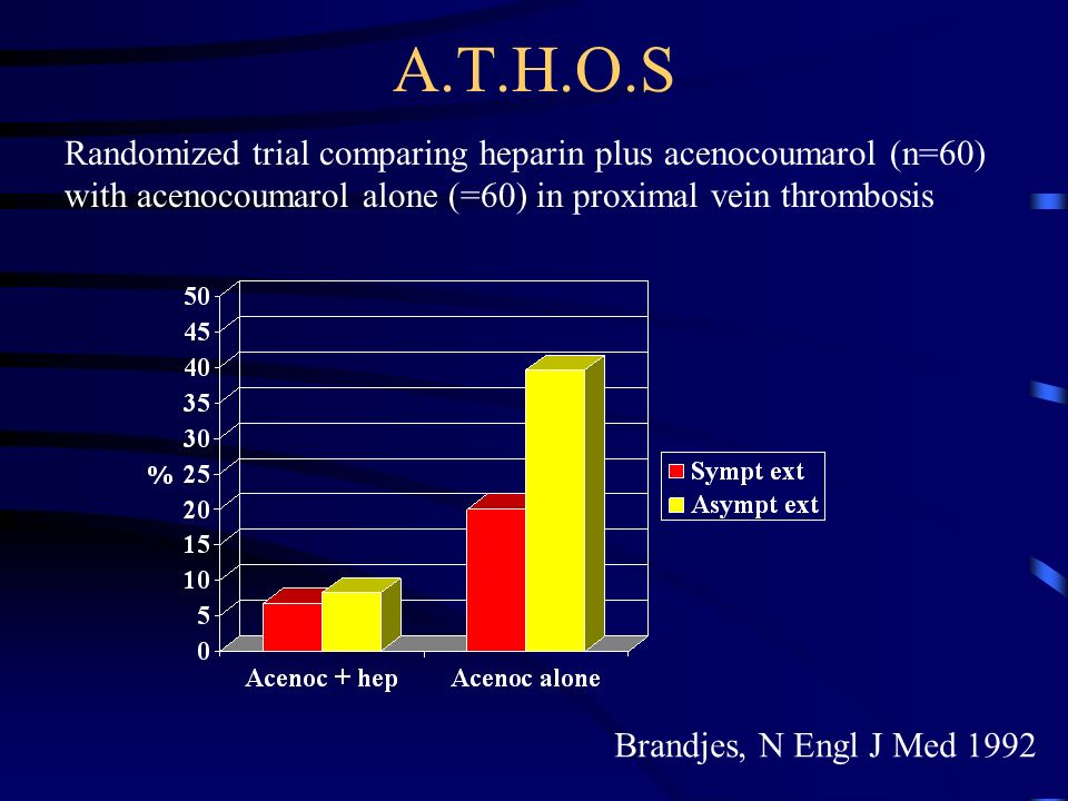 A.T.H.O.S Randomized trial comparing heparin plus acenocoumarol (n=60)