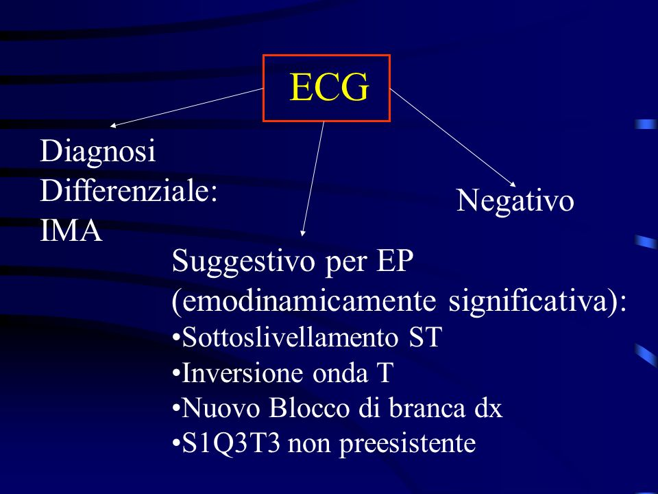 ECG Diagnosi Differenziale: IMA Negativo Suggestivo per EP