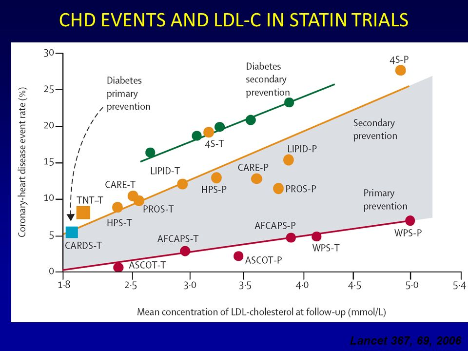 CHD EVENTS AND LDL-C IN STATIN TRIALS