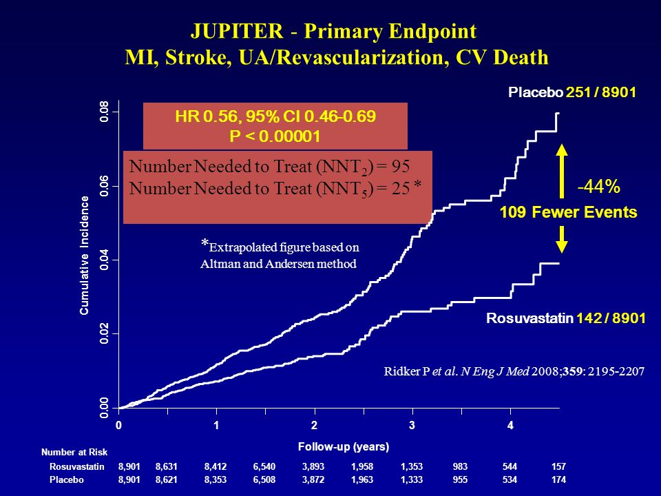 JUPITER - Primary Endpoint MI, Stroke, UA/Revascularization, CV Death