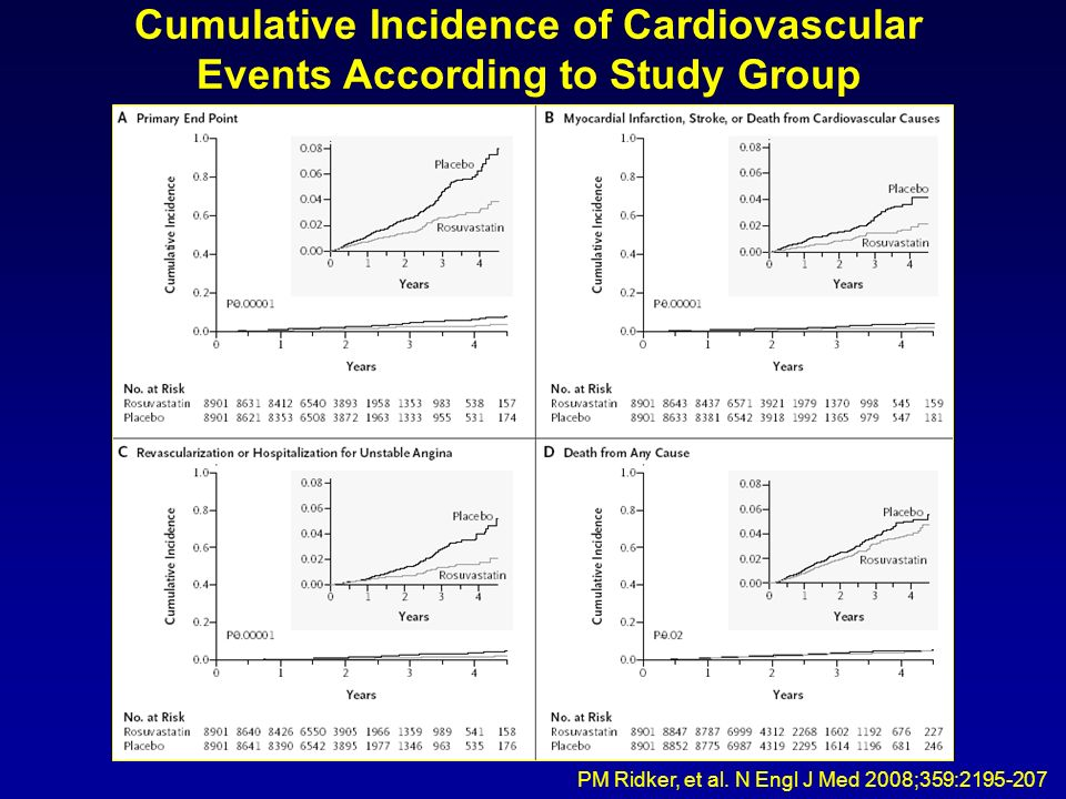 Cumulative Incidence of Cardiovascular Events According to Study Group