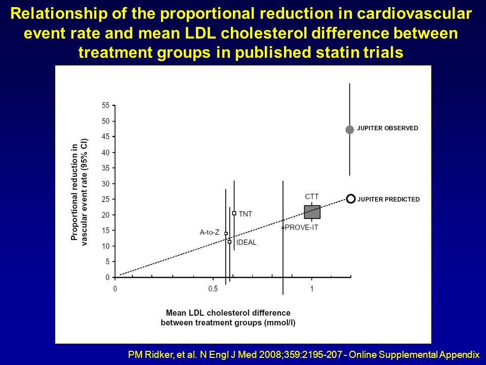 Relationship of the proportional reduction in cardiovascular event rate and mean LDL cholesterol difference between treatment groups in published statin trials