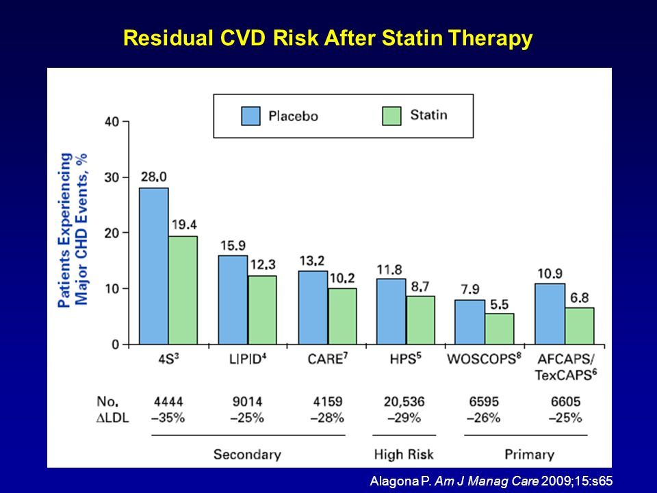 Residual CVD Risk After Statin Therapy