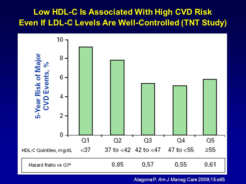 Low HDL-C Is Associated With High CVD Risk