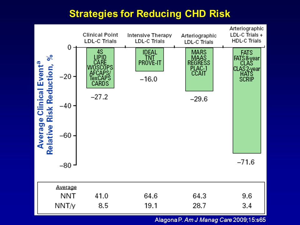 Strategies for Reducing CHD Risk