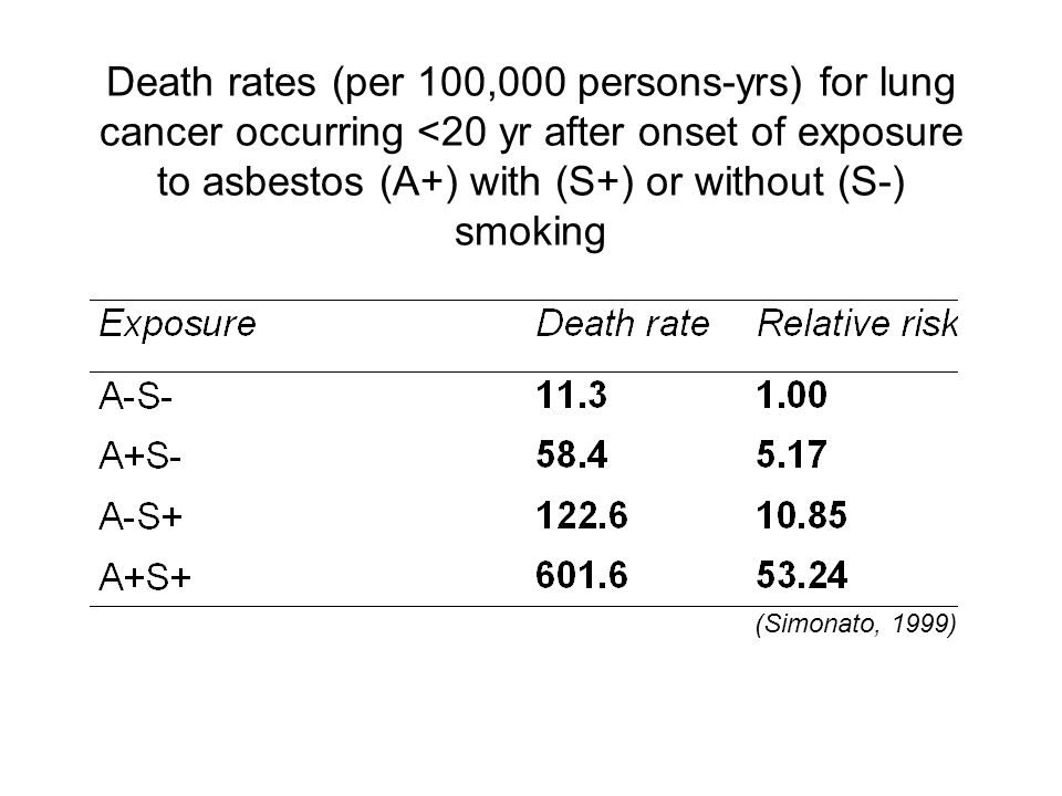 Death rates (per 100,000 persons-yrs) for lung cancer occurring <20 yr after onset of exposure to asbestos (A+) with (S+) or without (S-) smoking
