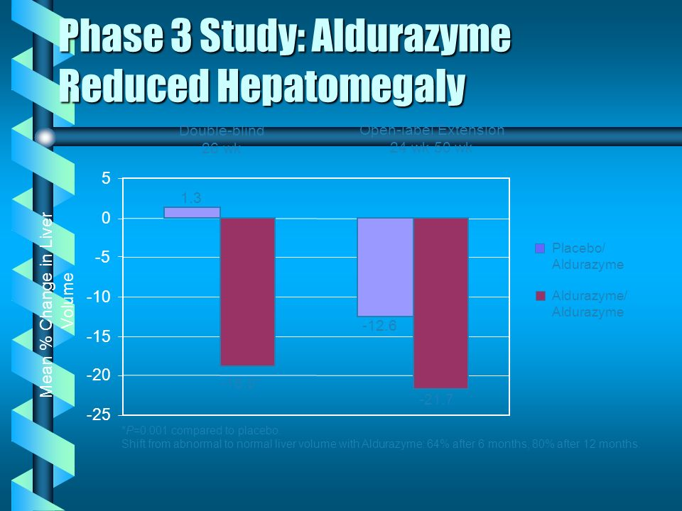 Phase 3 Study: Aldurazyme Reduced Hepatomegaly