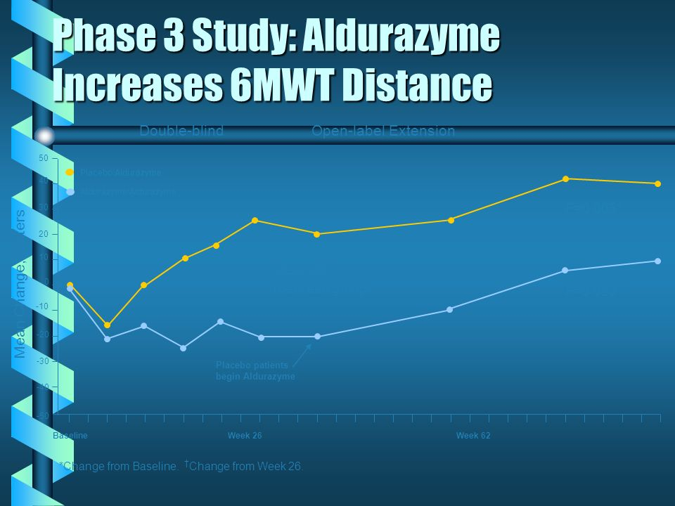 Phase 3 Study: Aldurazyme Increases 6MWT Distance
