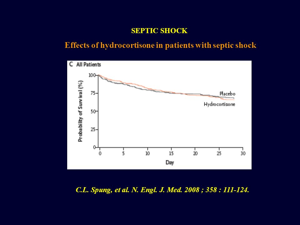 SEPTIC SHOCK Effects of hydrocortisone in patients with septic shock