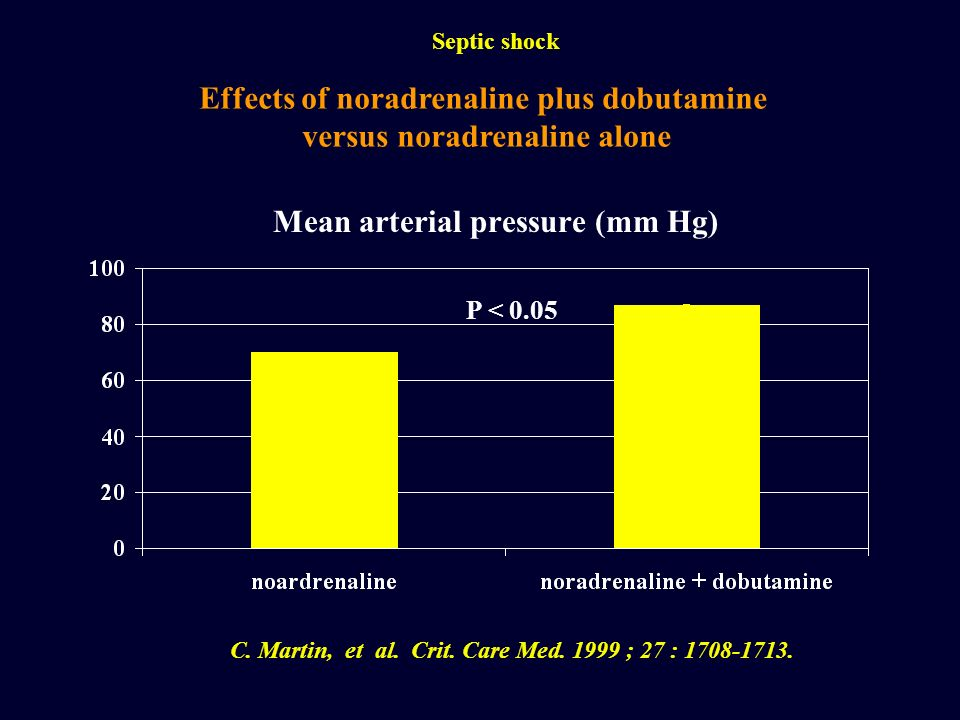 Mean arterial pressure (mm Hg)