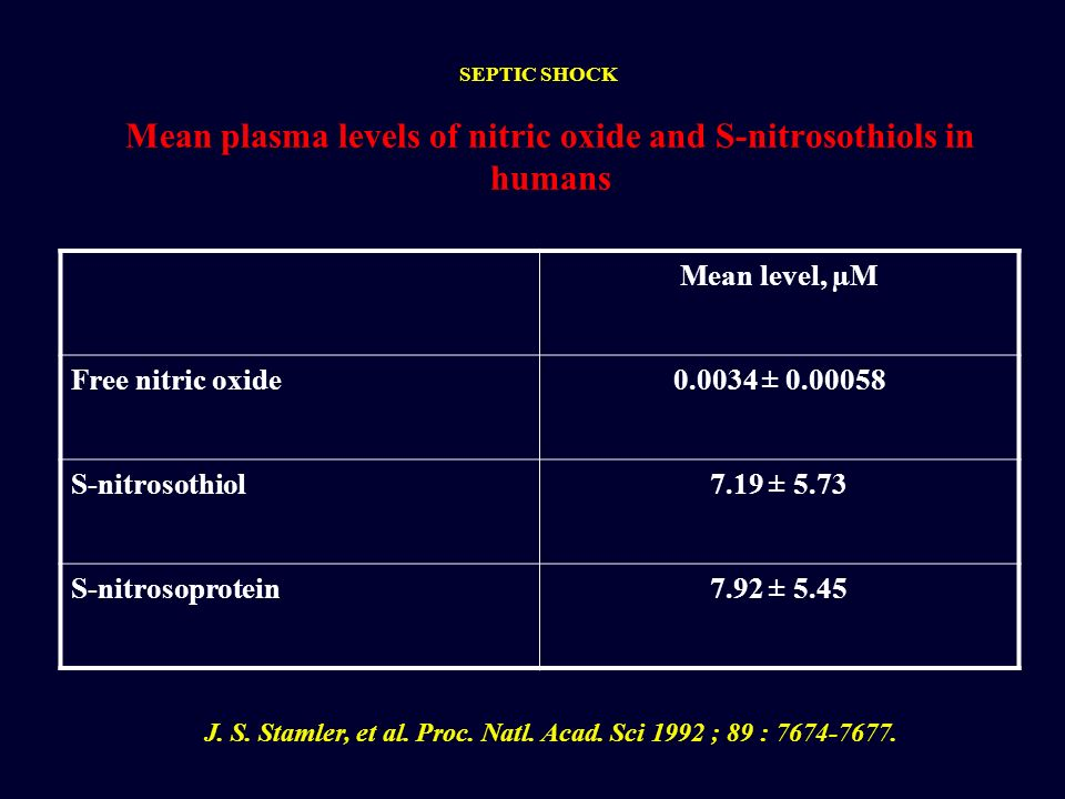 Mean plasma levels of nitric oxide and S-nitrosothiols in humans