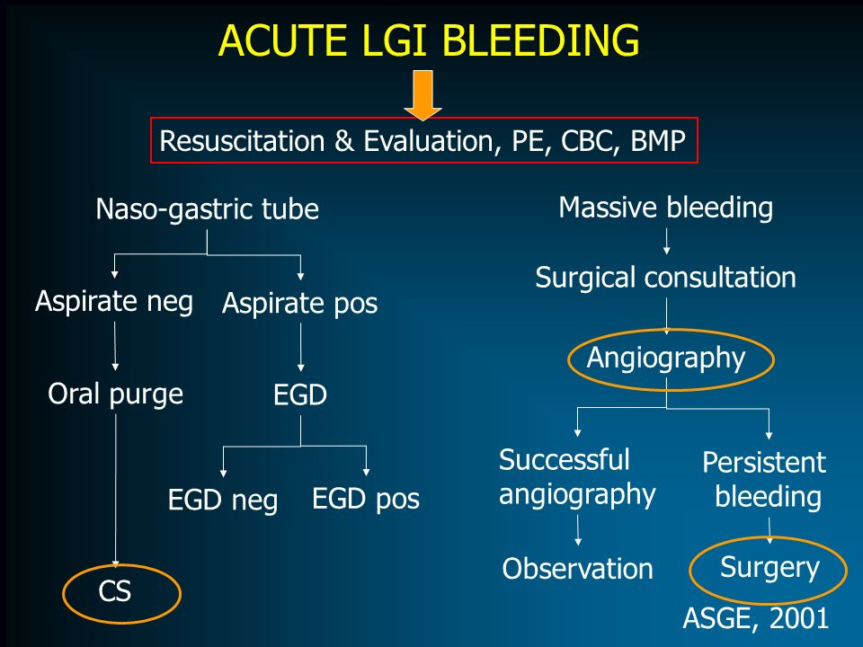 ACUTE LGI BLEEDING Resuscitation & Evaluation, PE, CBC, BMP